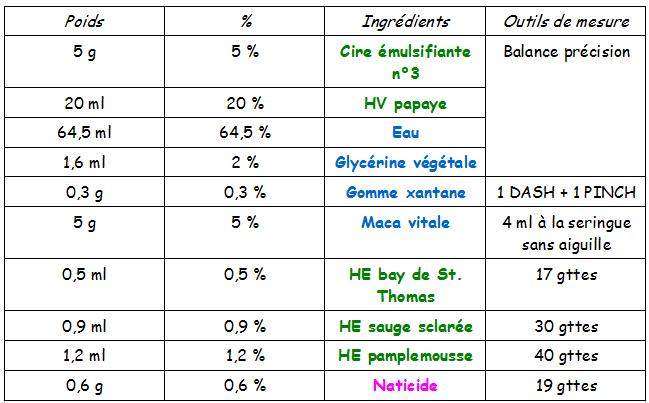 soin-anti-chute-des-cheveux-maca-huile-essentielle-masque-pousse-lalo-cosmeto (1)