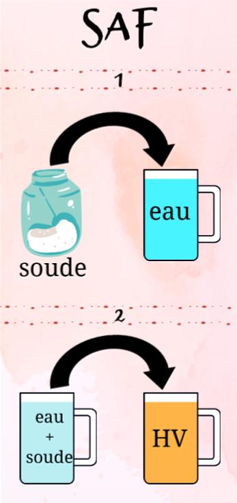regle-de-securite-fabrication-savon-homade-saf-lalo-cosmeto (1)